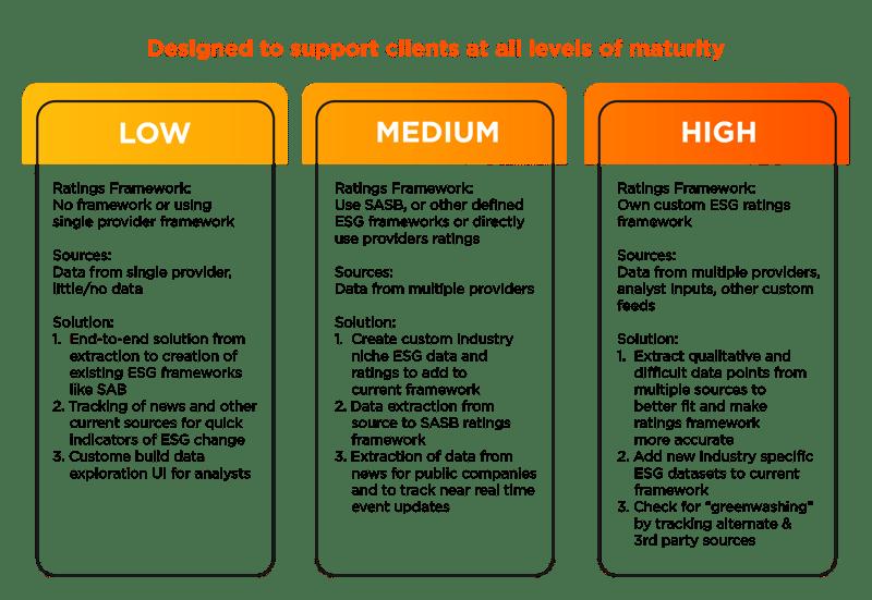 ESG Maturity Model